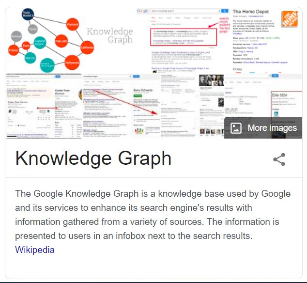 Google knowledge graph card for Google Knowledge Graph