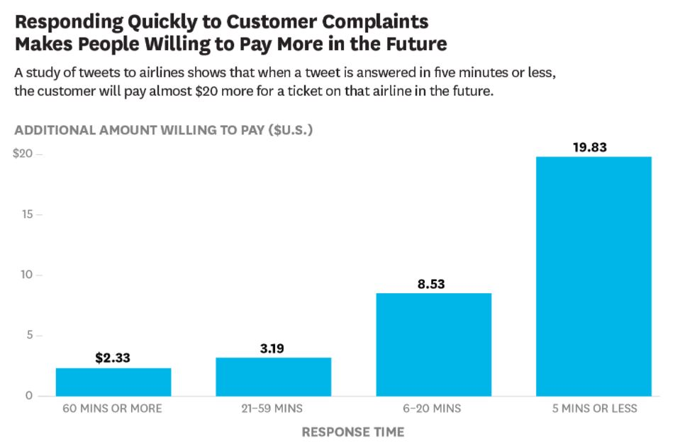 Review Response Time Graph by HBR shows customers willing to pay more money next time they use a business if review response time is short.